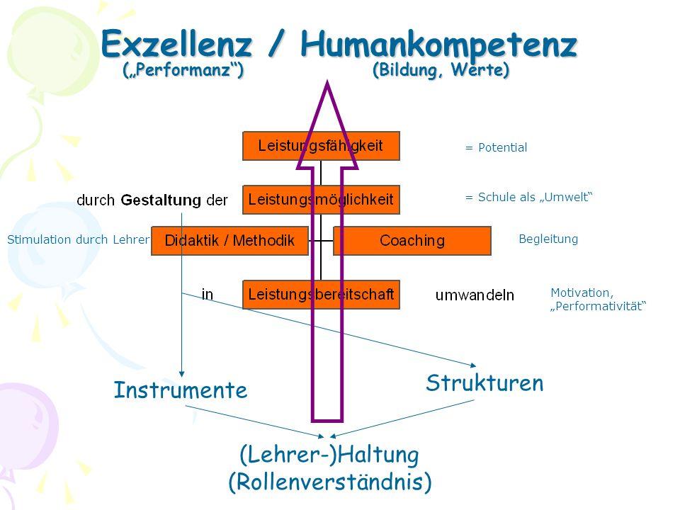 Exzellenz / Humankompetenz (Performanz)(Bildung, Werte) Instrumente Strukturen (Lehrer-)Haltung (Rollenverständnis) Stimulation durch Lehrer = Schule als Umwelt = Potential Begleitung Motivation, Performativität