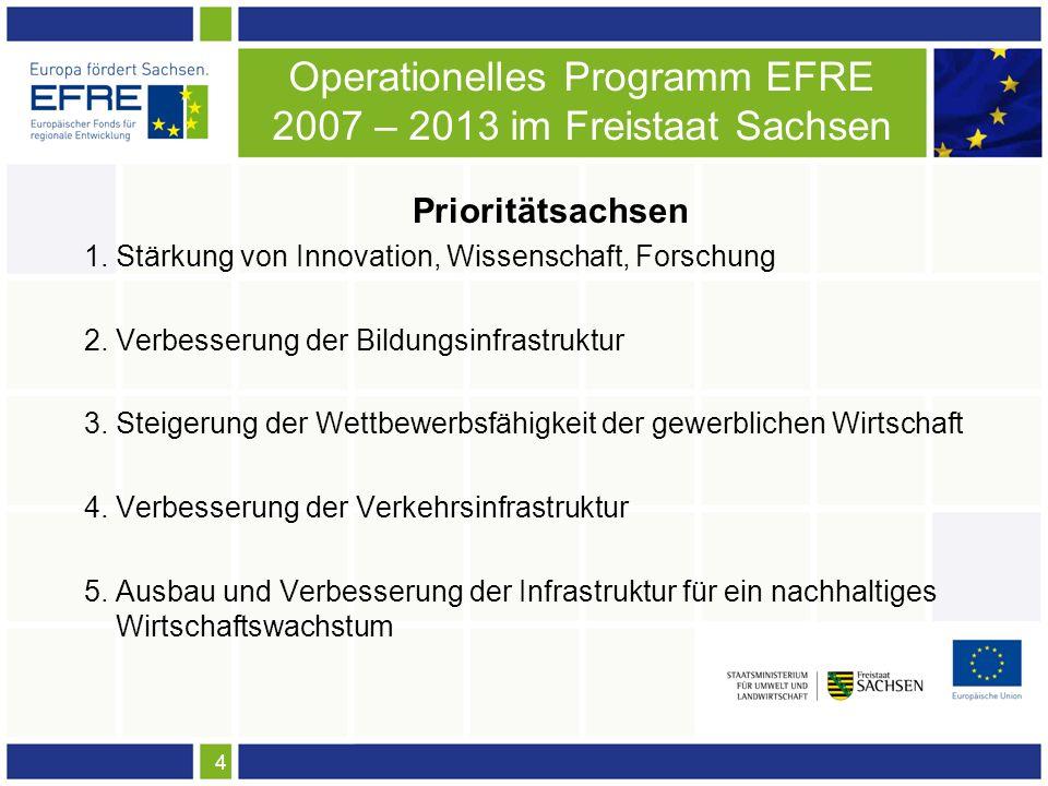 4 Operationelles Programm EFRE 2007 – 2013 im Freistaat Sachsen Prioritätsachsen 1. Stärkung von Innovation, Wissenschaft, Forschung 2. Verbesserung d