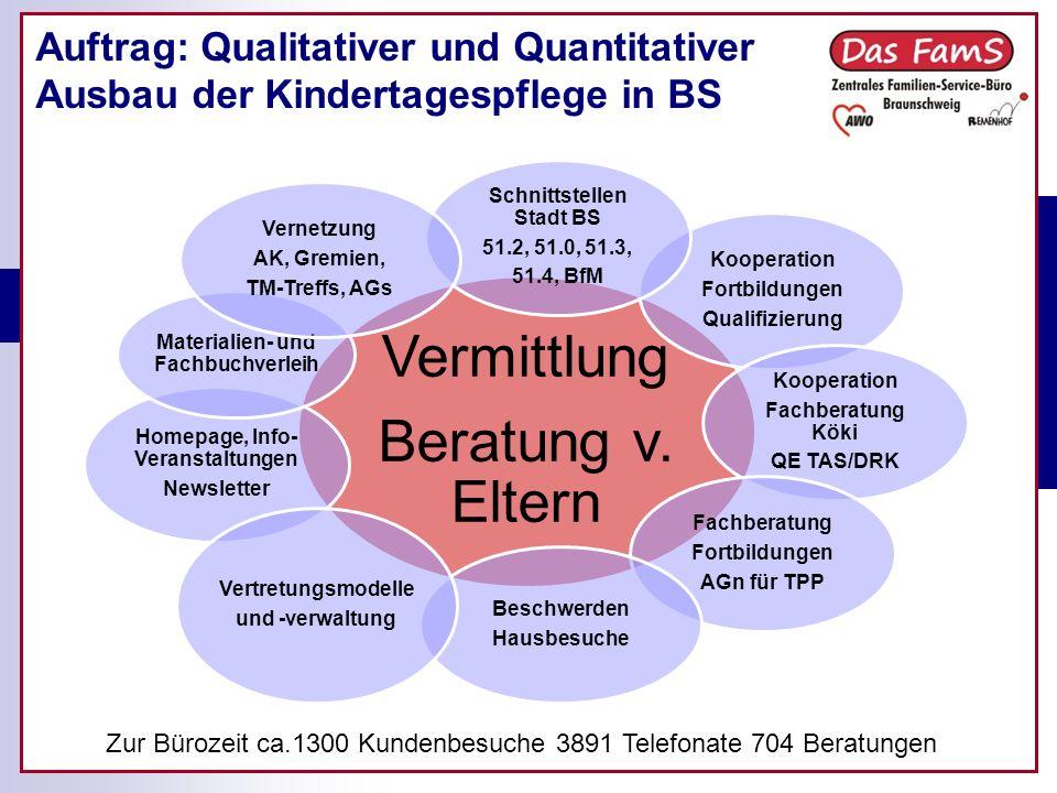 Auftrag: Qualitativer und Quantitativer Ausbau der Kindertagespflege in BS Zur Bürozeit ca.1300 Kundenbesuche 3891 Telefonate 704 Beratungen