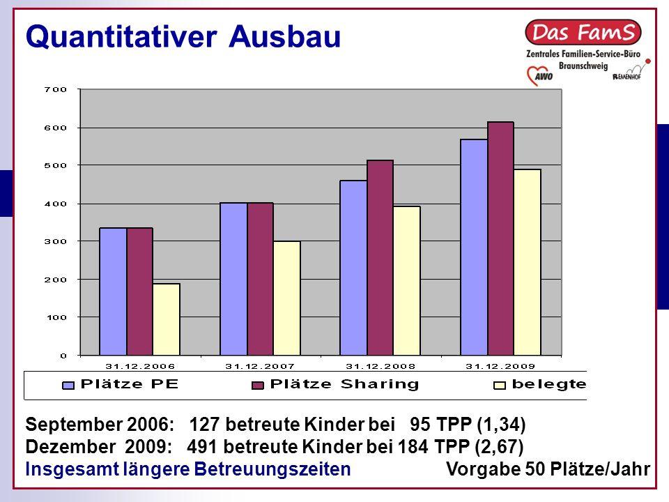 Quantitativer Ausbau Vorgabe 50 Plätze/Jahr September 2006: 127 betreute Kinder bei 95 TPP (1,34) Dezember 2009: 491 betreute Kinder bei 184 TPP (2,67) Insgesamt längere Betreuungszeiten
