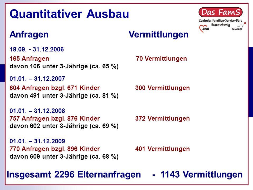 Quantitativer Ausbau Insgesamt 2296 Elternanfragen - 1143 Vermittlungen 18.09.
