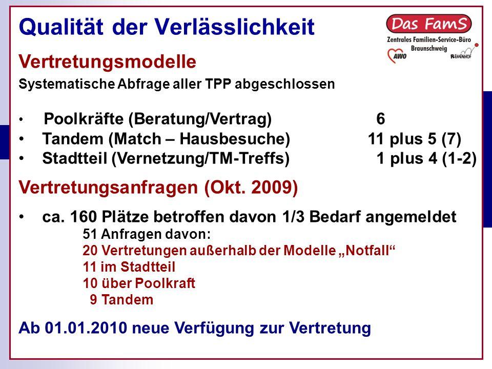 Qualität der Verlässlichkeit Vertretungsmodelle Systematische Abfrage aller TPP abgeschlossen Poolkräfte (Beratung/Vertrag) 6 Tandem (Match – Hausbesuche) 11 plus 5 (7) Stadtteil (Vernetzung/TM-Treffs) 1 plus 4 (1-2) Vertretungsanfragen (Okt.