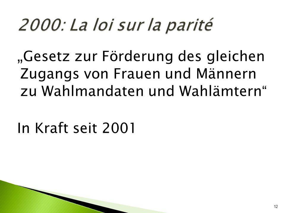 12 Gesetz zur Förderung des gleichen Zugangs von Frauen und Männern zu Wahlmandaten und Wahlämtern In Kraft seit 2001 2000: La loi sur la parité