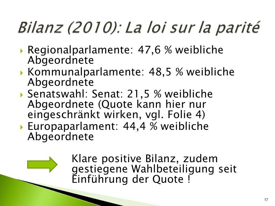 17 Regionalparlamente: 47,6 % weibliche Abgeordnete Kommunalparlamente: 48,5 % weibliche Abgeordnete Senatswahl: Senat: 21,5 % weibliche Abgeordnete (
