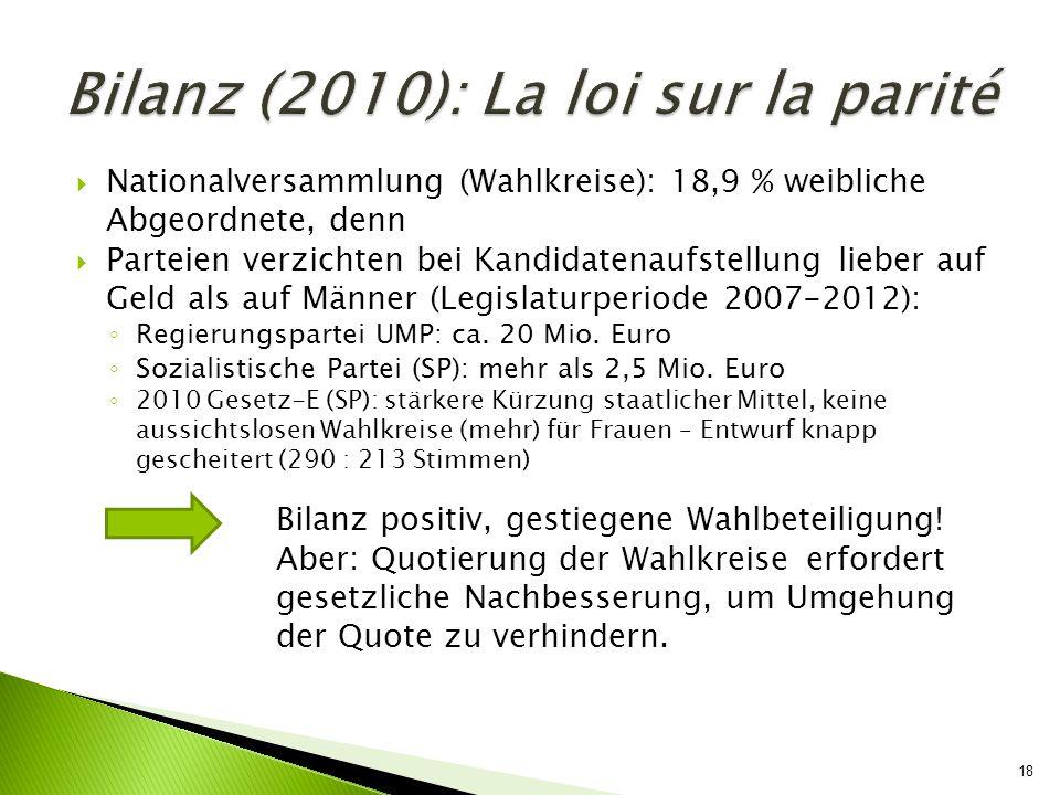 18 Nationalversammlung (Wahlkreise): 18,9 % weibliche Abgeordnete, denn Parteien verzichten bei Kandidatenaufstellung lieber auf Geld als auf Männer (