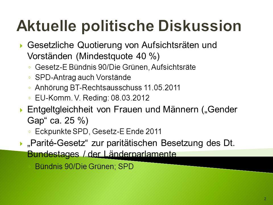 Aktuelle politische Diskussion Gesetzliche Quotierung von Aufsichtsräten und Vorständen (Mindestquote 40 %) Gesetz-E Bündnis 90/Die Grünen, Aufsichtsr