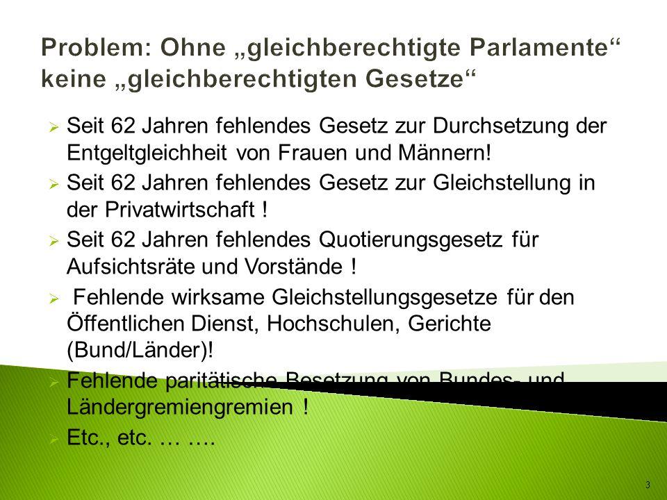 Problem: Ohne gleichberechtigte Parlamente keine gleichberechtigten Gesetze Seit 62 Jahren fehlendes Gesetz zur Durchsetzung der Entgeltgleichheit von