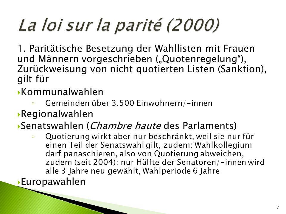 18 Nationalversammlung (Wahlkreise): 18,9 % weibliche Abgeordnete, denn Parteien verzichten bei Kandidatenaufstellung lieber auf Geld als auf Männer (Legislaturperiode 2007-2012): Regierungspartei UMP: ca.