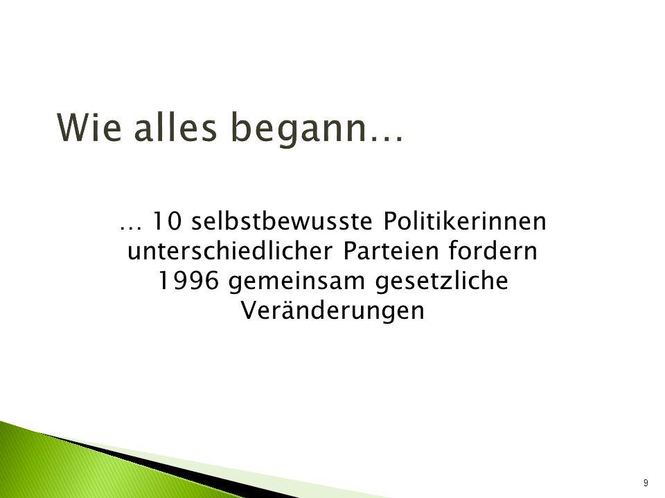 Wie alles begann… … 10 selbstbewusste Politikerinnen unterschiedlicher Parteien fordern 1996 gemeinsam gesetzliche Veränderungen 9