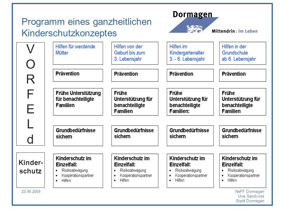 25.06.2009NeFF Dormagen Uwe Sandvoss Stadt Dormagen Programm eines ganzheitlichen Kinderschutzkonzeptes VORFELdVORFELd Kinder- schutz