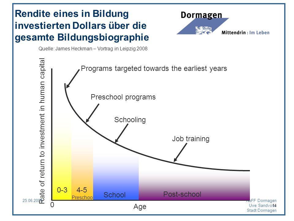 25.06.2009NeFF Dormagen Uwe Sandvoss Stadt Dormagen 14 0 Age Rate of return to investment in human capital Preschool programs Schooling Job training 0