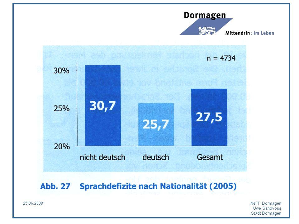25.06.2009NeFF Dormagen Uwe Sandvoss Stadt Dormagen
