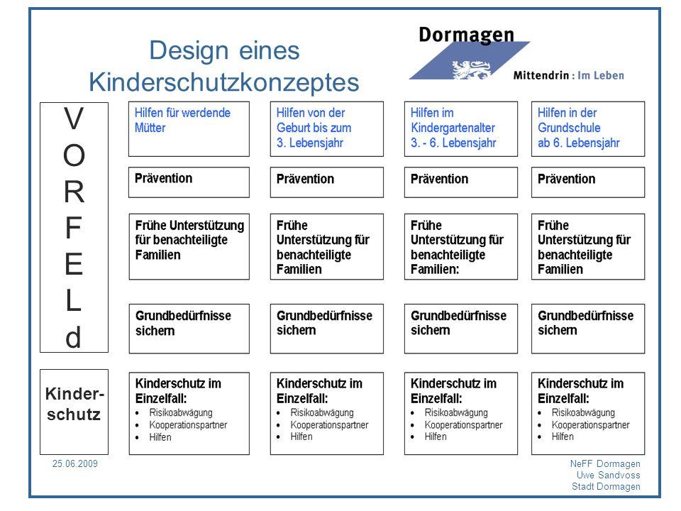 25.06.2009NeFF Dormagen Uwe Sandvoss Stadt Dormagen Design eines Kinderschutzkonzeptes VORFELdVORFELd Kinder- schutz