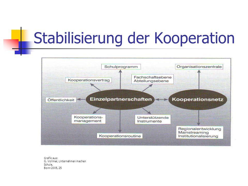Grafik aus: G. Vollmer, Unternehmen machen Schule, Bonn 2005, 25 Stabilisierung der Kooperation