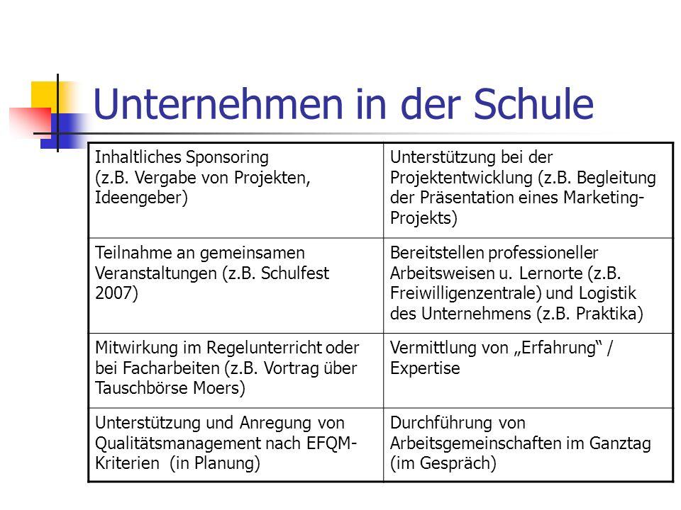 Unternehmen in der Schule Inhaltliches Sponsoring (z.B. Vergabe von Projekten, Ideengeber) Unterstützung bei der Projektentwicklung (z.B. Begleitung d