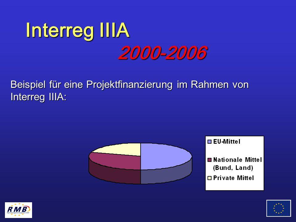 Beispiel für eine Projektfinanzierung im Rahmen von Interreg IIIA: Interreg IIIA 2000-2006