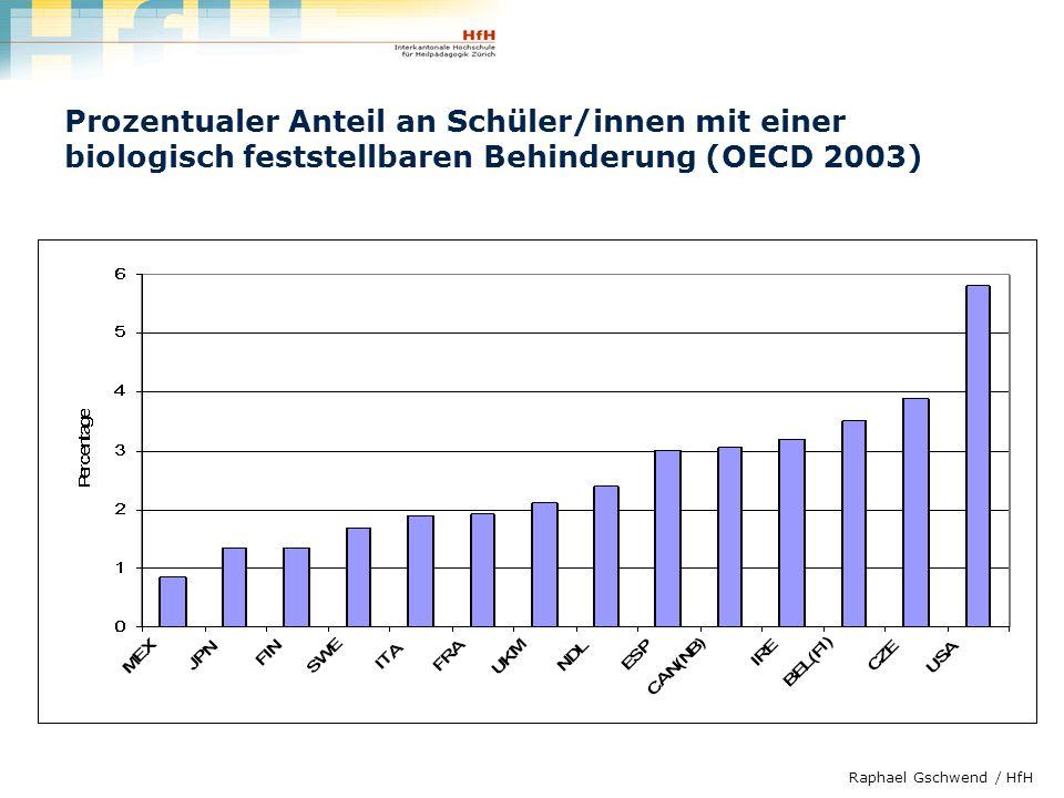 Raphael Gschwend / HfH Prozentualer Anteil an Schüler/innen mit einer biologisch feststellbaren Behinderung (OECD 2003)