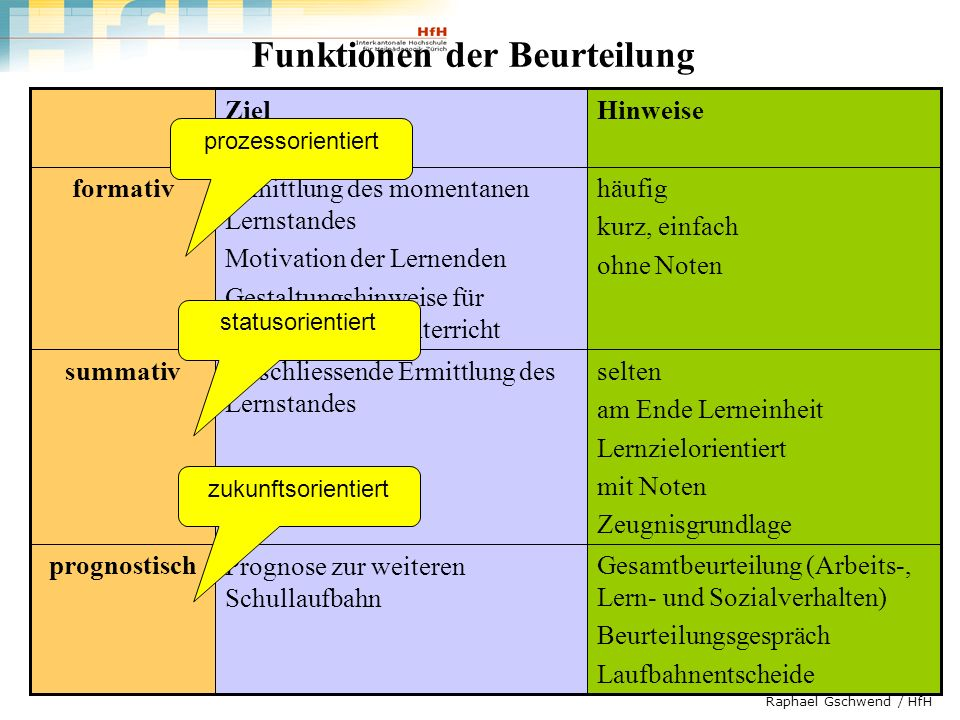 Raphael Gschwend / HfH Funktionen der Beurteilung Gesamtbeurteilung (Arbeits-, Lern- und Sozialverhalten) Beurteilungsgespräch Laufbahnentscheide Prog