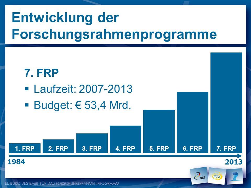 Entwicklung der Forschungsrahmenprogramme 7. FRP Laufzeit: 2007-2013 Budget: 53,4 Mrd. 1984 2013 1. FRP2. FRP3. FRP4. FRP5. FRP6. FRP7. FRP
