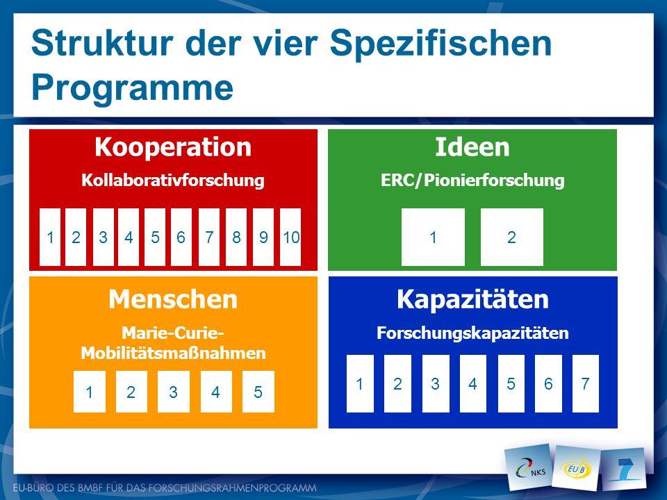 Struktur der vier Spezifischen Programme Kooperation Kollaborativforschung Ideen ERC/Pionierforschung Menschen Marie-Curie- Mobilitätsmaßnahmen Kapazi