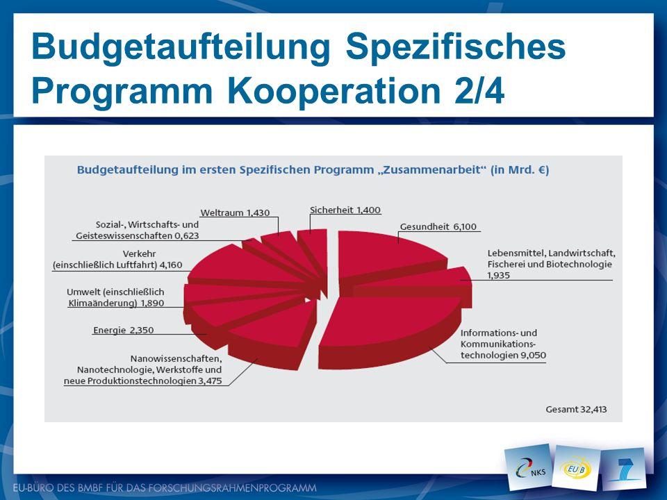 Budgetaufteilung Spezifisches Programm Kooperation 2/4