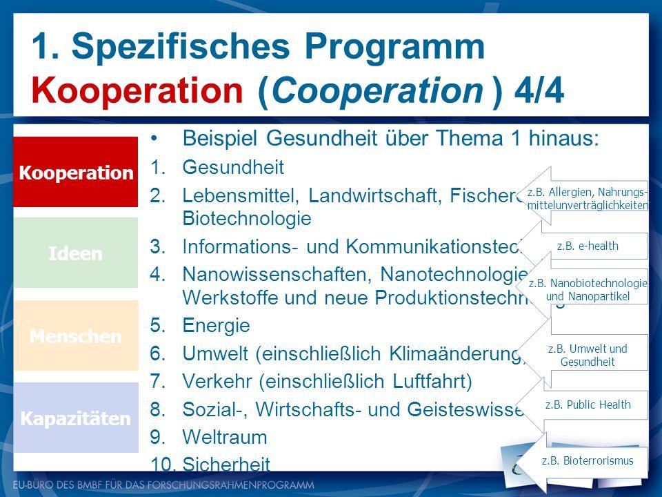 1. Spezifisches Programm Kooperation (Cooperation ) 4/4 Kooperation Ideen Menschen Kapazitäten Beispiel Gesundheit über Thema 1 hinaus: 1.Gesundheit 2
