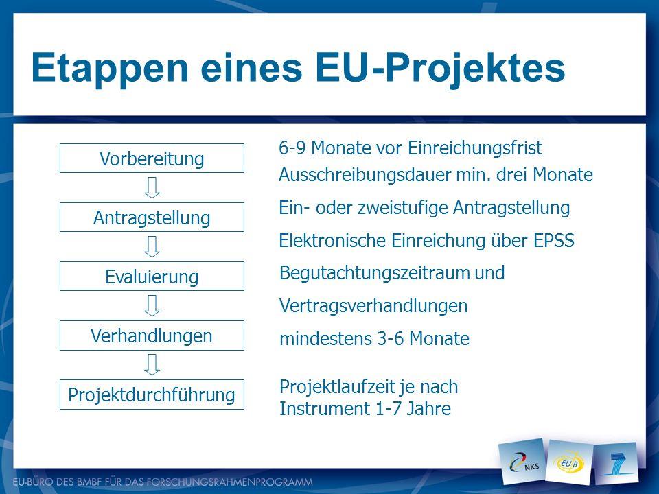Etappen eines EU-Projektes Vorbereitung Antragstellung Evaluierung Verhandlungen Projektdurchführung 6-9 Monate vor Einreichungsfrist Ausschreibungsda
