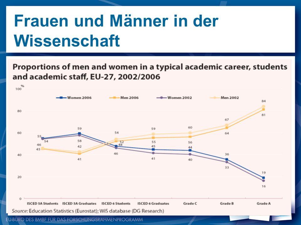 Frauen und Männer in der Wissenschaft Hintergrund: EG-Vertrag von Amsterdam Startschuss mit der Kommissionsmitteilung Frauen und Wissenschaft, 1999 Th