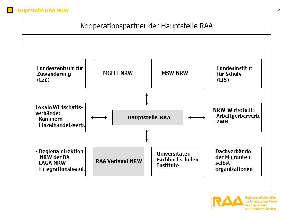 Kooperationspartner der Hauptstelle RAA Hauptstelle RAA MGFFI NRWMSW NRW NRW-Wirtschaft: - Arbeitgerberverb. - ZWH Lokale Wirtschafts- verbände: - Kam
