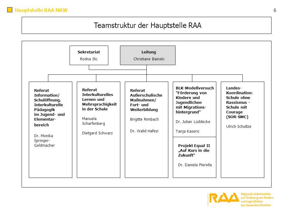 Teamstruktur der Hauptstelle RAA Leitung Christiane Bainski Sekretariat Rodna Ilic Referat Information/ Schulöffnung, Interkulturelle Pädagogik im Jug