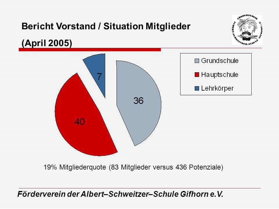 Förderverein der Albert–Schweitzer–Schule Gifhorn e.V. Bericht Vorstand / Situation Mitglieder (April 2005) 19% Mitgliederquote (83 Mitglieder versus