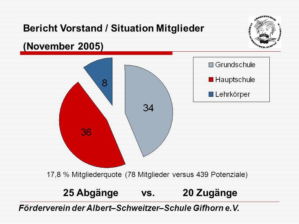Förderverein der Albert–Schweitzer–Schule Gifhorn e.V. Bericht Vorstand / Situation Mitglieder (November 2005) 17,8 % Mitgliederquote (78 Mitglieder v