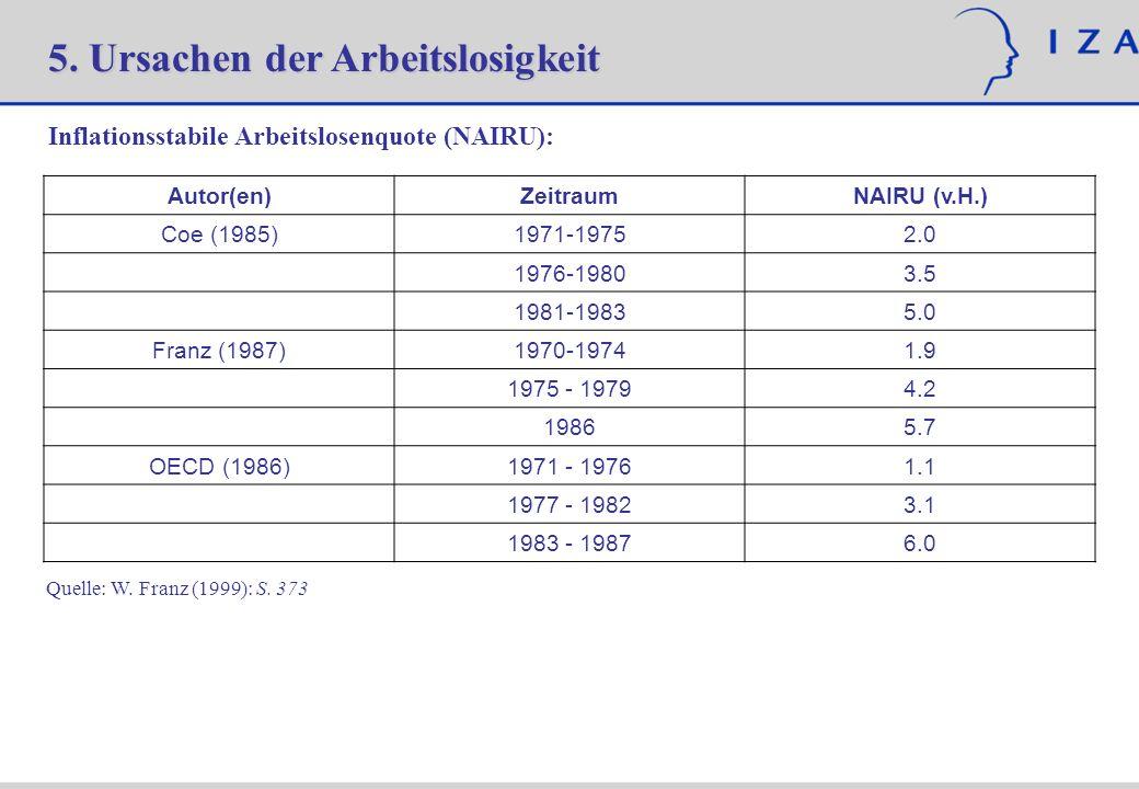 5. Ursachen der Arbeitslosigkeit Inflationsstabile Arbeitslosenquote (NAIRU): Autor(en)ZeitraumNAIRU (v.H.) Coe (1985)1971-19752.0 1976-19803.5 1981-1