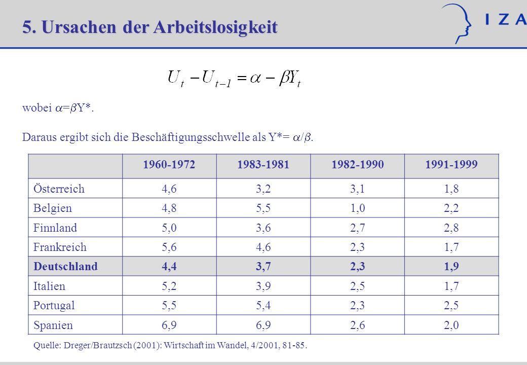 5. Ursachen der Arbeitslosigkeit wobei = Y*.