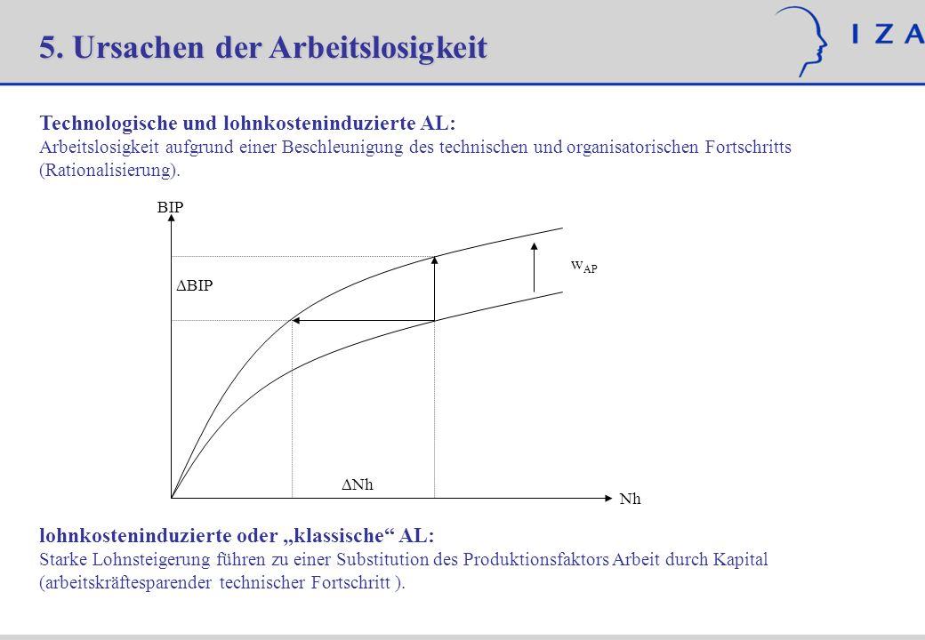 5. Ursachen der Arbeitslosigkeit Technologische und lohnkosteninduzierte AL: Arbeitslosigkeit aufgrund einer Beschleunigung des technischen und organi
