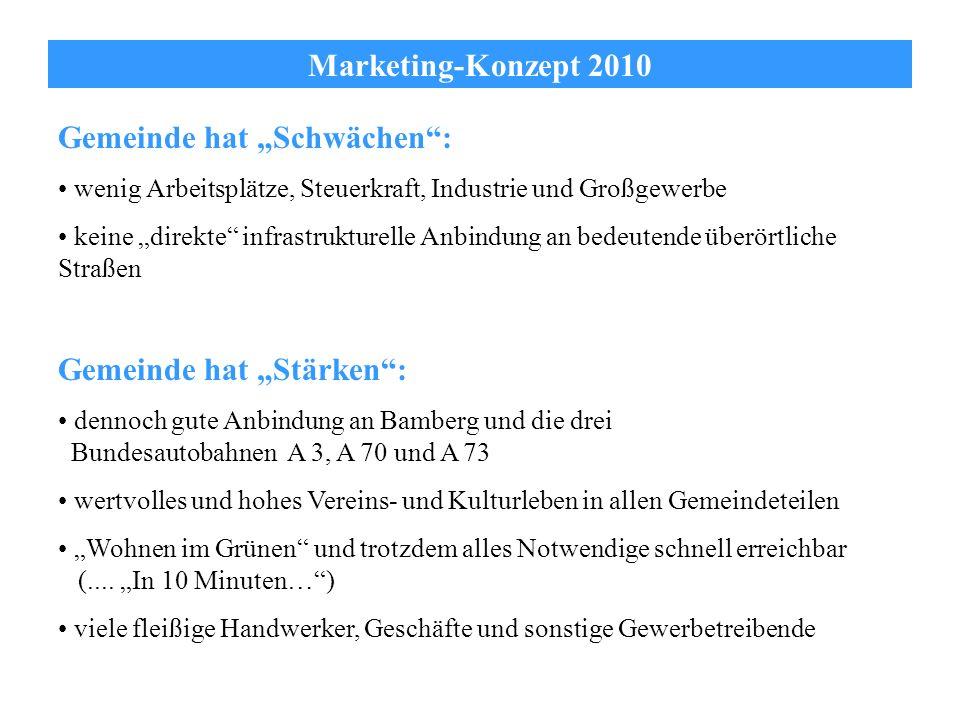Marketing-Konzept 2010 Gemeinde hat Schwächen: wenig Arbeitsplätze, Steuerkraft, Industrie und Großgewerbe keine direkte infrastrukturelle Anbindung a
