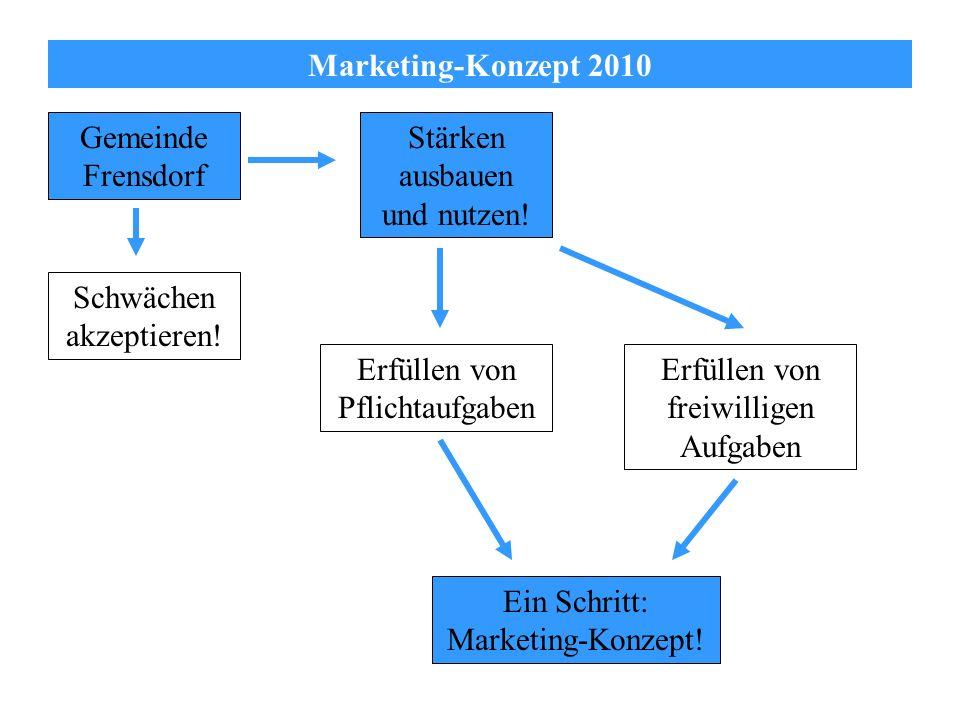 Marketing-Konzept 2010 Gemeinde Frensdorf Schwächen akzeptieren! Stärken ausbauen und nutzen! Erfüllen von Pflichtaufgaben Erfüllen von freiwilligen A