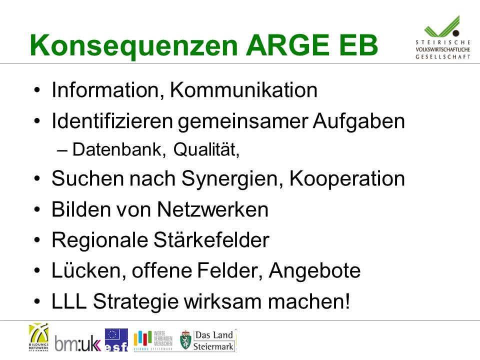 Konsequenzen ARGE EB Information, Kommunikation Identifizieren gemeinsamer Aufgaben –Datenbank, Qualität, Suchen nach Synergien, Kooperation Bilden von Netzwerken Regionale Stärkefelder Lücken, offene Felder, Angebote LLL Strategie wirksam machen!