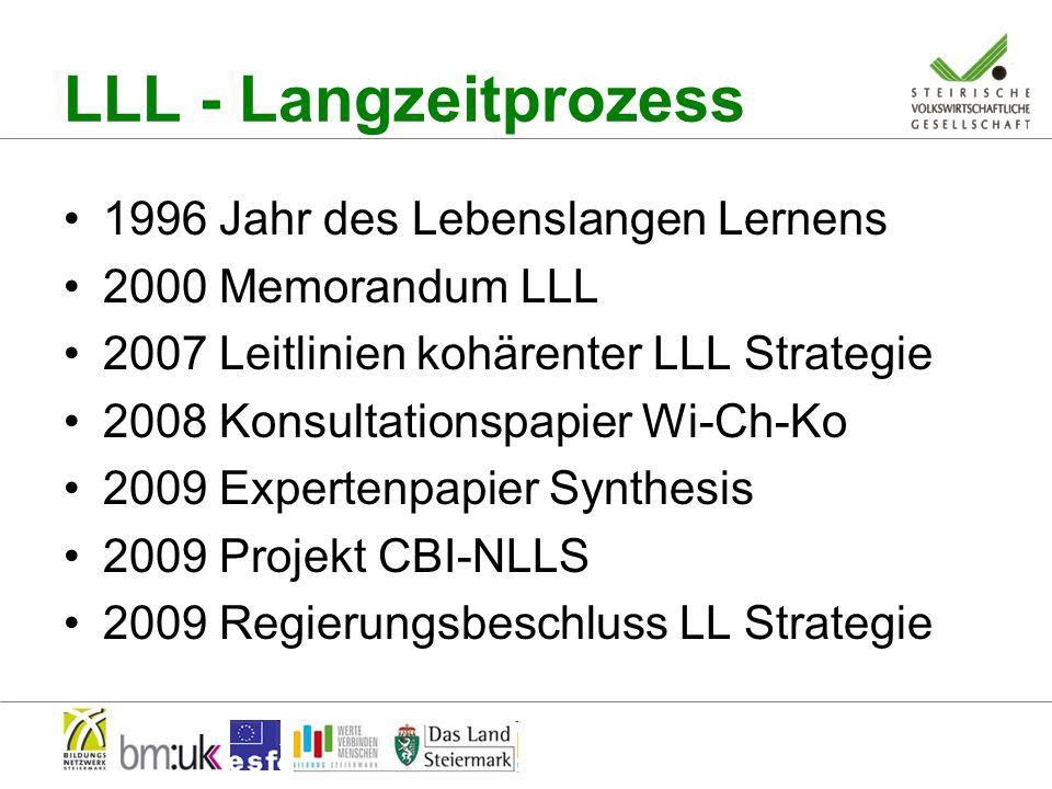 LLL - Langzeitprozess 1996 Jahr des Lebenslangen Lernens 2000 Memorandum LLL 2007 Leitlinien kohärenter LLL Strategie 2008 Konsultationspapier Wi-Ch-Ko 2009 Expertenpapier Synthesis 2009 Projekt CBI-NLLS 2009 Regierungsbeschluss LL Strategie