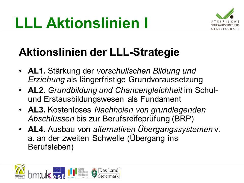 LLL Aktionslinien I Aktionslinien der LLL-Strategie AL1.