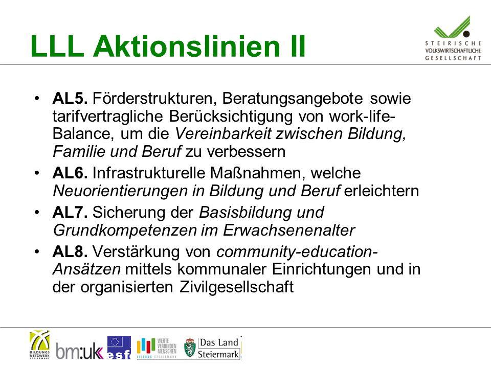 LLL Aktionslinien III AL9.