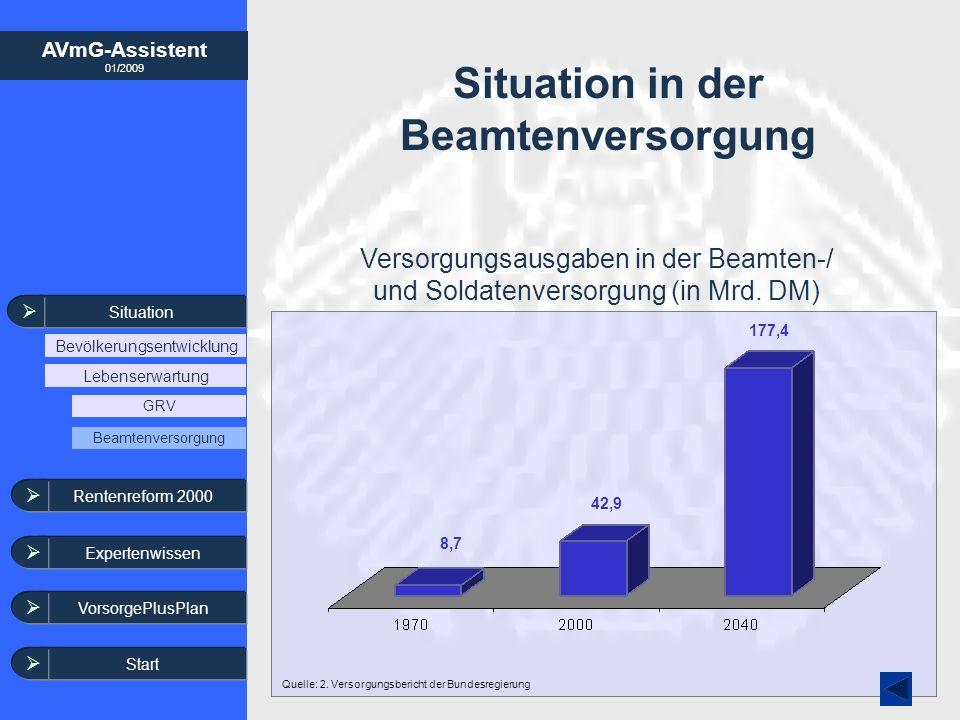 AVmG-Assistent 01/2009 Situation Bevölkerungsentwicklung Lebenserwartung GRV Beamtenversorgung Rentenreform 2000 Expertenwissen VorsorgePlusPlan Situa