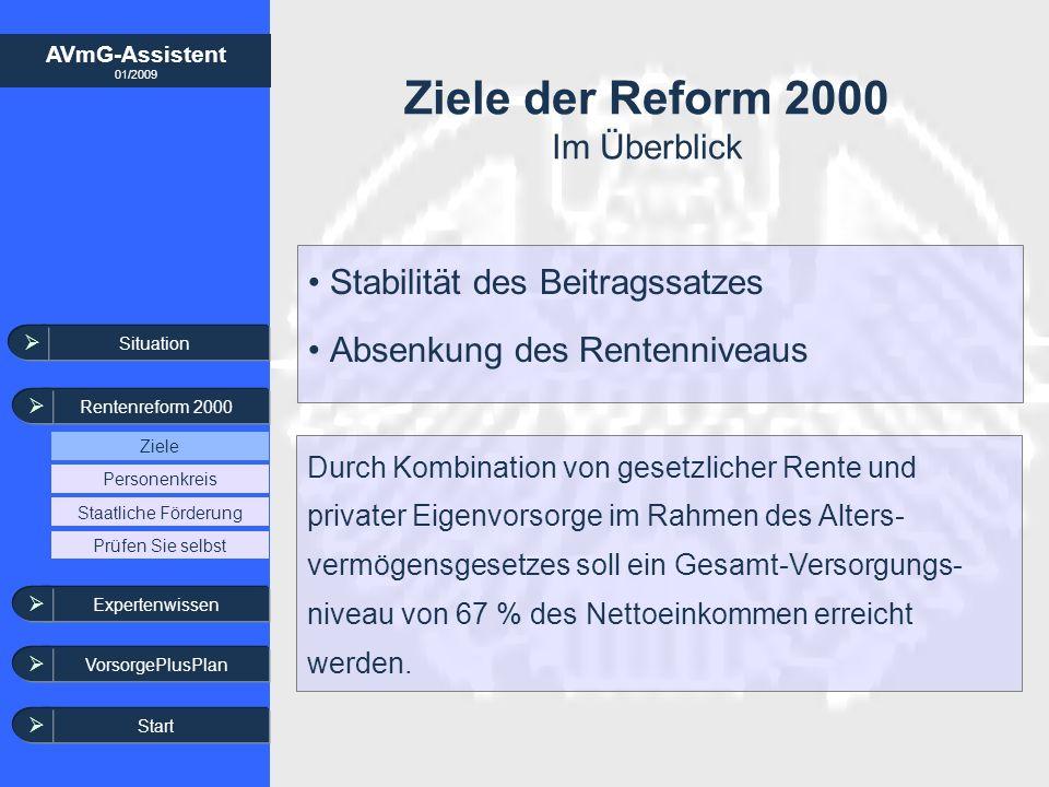 AVmG-Assistent 01/2009 Ziele der Reform 2000 Im Überblick Stabilität des Beitragssatzes Absenkung des Rentenniveaus Situation Rentenreform 2000 Ziele