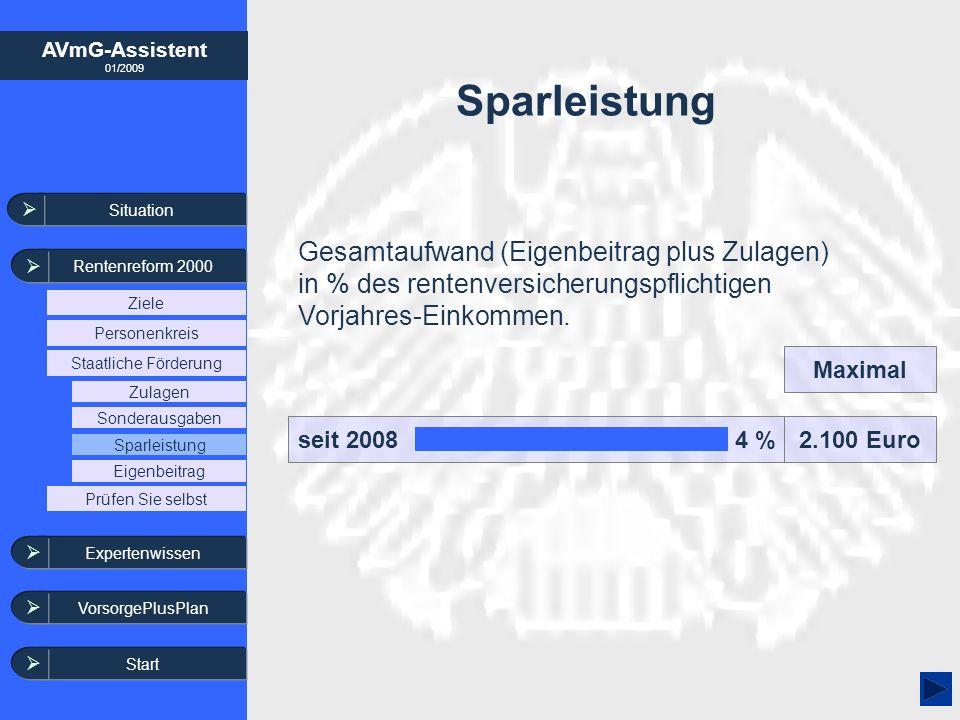 AVmG-Assistent 01/2009 seit 2008 4 % Sparleistung 2.100 Euro Maximal Gesamtaufwand (Eigenbeitrag plus Zulagen) in % des rentenversicherungspflichtigen