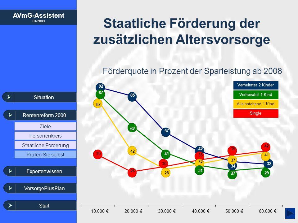 AVmG-Assistent 01/2009 Staatliche Förderung der zusätzlichen Altersvorsorge Situation Rentenreform 2000 Ziele Staatliche Förderung Personenkreis Exper