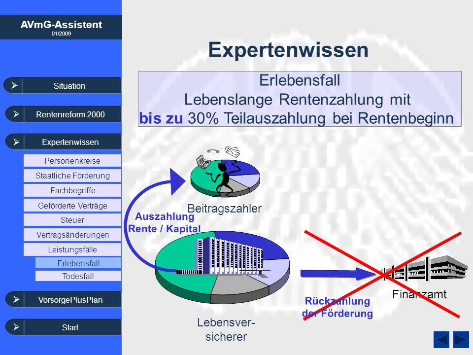 AVmG-Assistent 01/2009 Situation Rentenreform 2000 Expertenwissen Expertenwissen Lebensver- sicherer Beitragszahler Erlebensfall Lebenslange Rentenzah