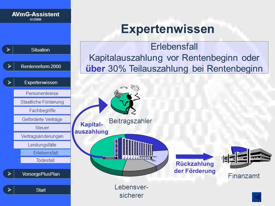 AVmG-Assistent 01/2009 Expertenwissen Rückzahlung der Förderung Erlebensfall Kapitalauszahlung vor Rentenbeginn oder über 30% Teilauszahlung bei Rente