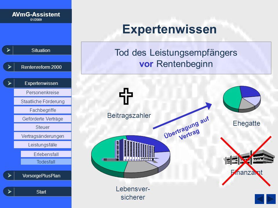 AVmG-Assistent 01/2009 Expertenwissen Lebensver- sicherer Finanzamt Beitragszahler Übertragung auf Vertrag Tod des Leistungsempfängers vor Rentenbegin