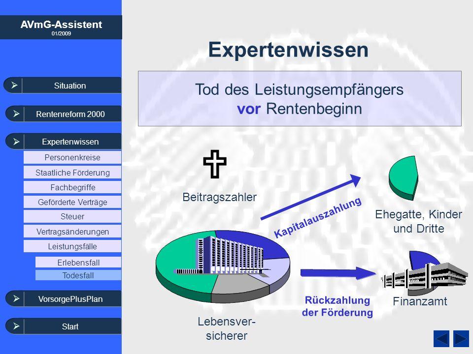 AVmG-Assistent 01/2009 Expertenwissen Lebensver- sicherer Finanzamt Beitragszahler Kapitalauszahlung Tod des Leistungsempfängers vor Rentenbeginn Eheg