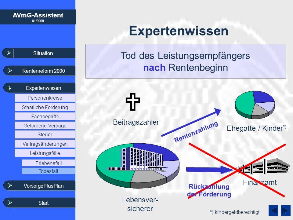 AVmG-Assistent 01/2009 Expertenwissen Lebensver- sicherer Finanzamt Beitragszahler Ehegatte / Kinder *) Rentenzahlung Tod des Leistungsempfängers nach